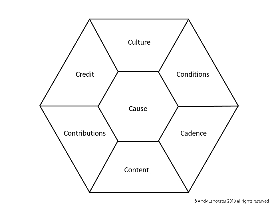 Figure 6.1 The 7Cs of successful social communities