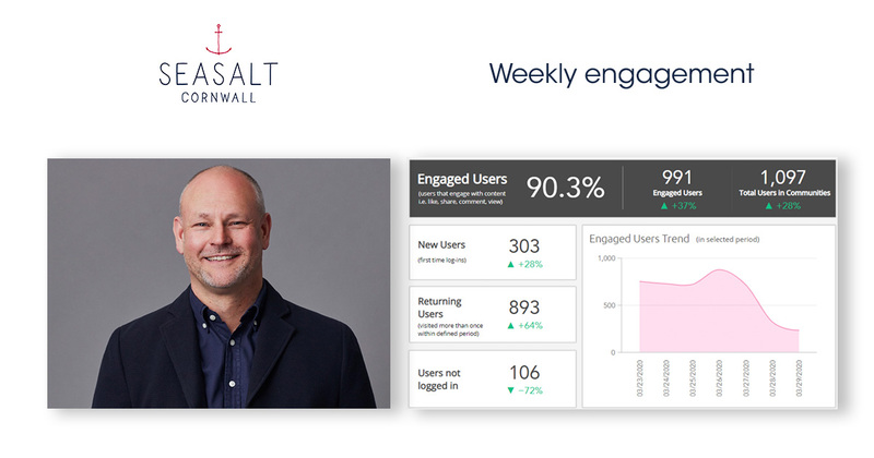 Seasalt weekly engagement