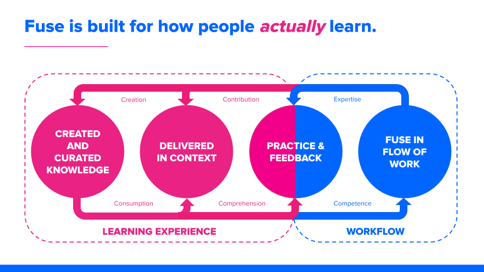Learning Workflow